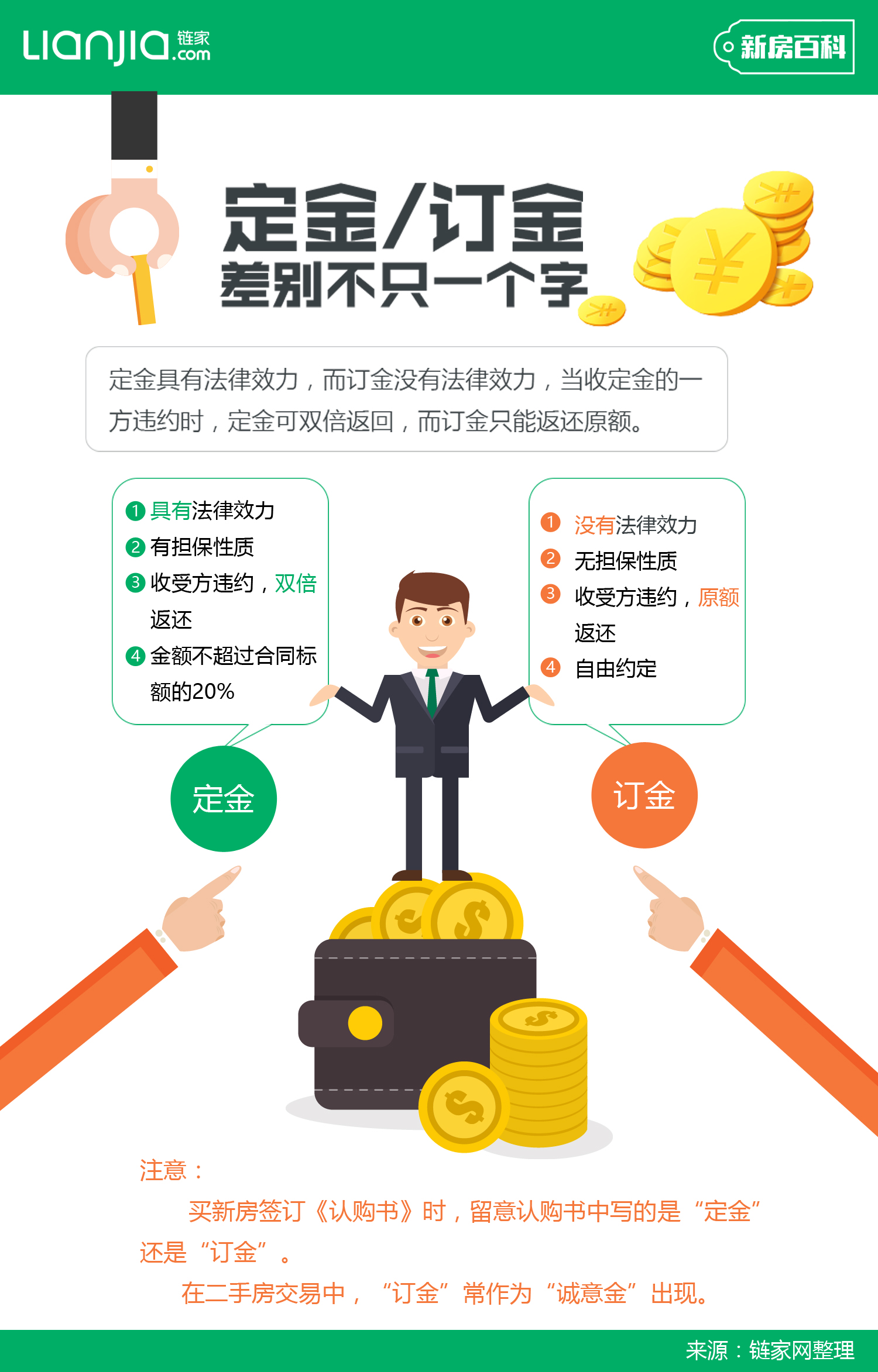 """购房定金和订金区别_定金与认购款的区别 """"定金""""和""""订金""""的区别是什么?"""